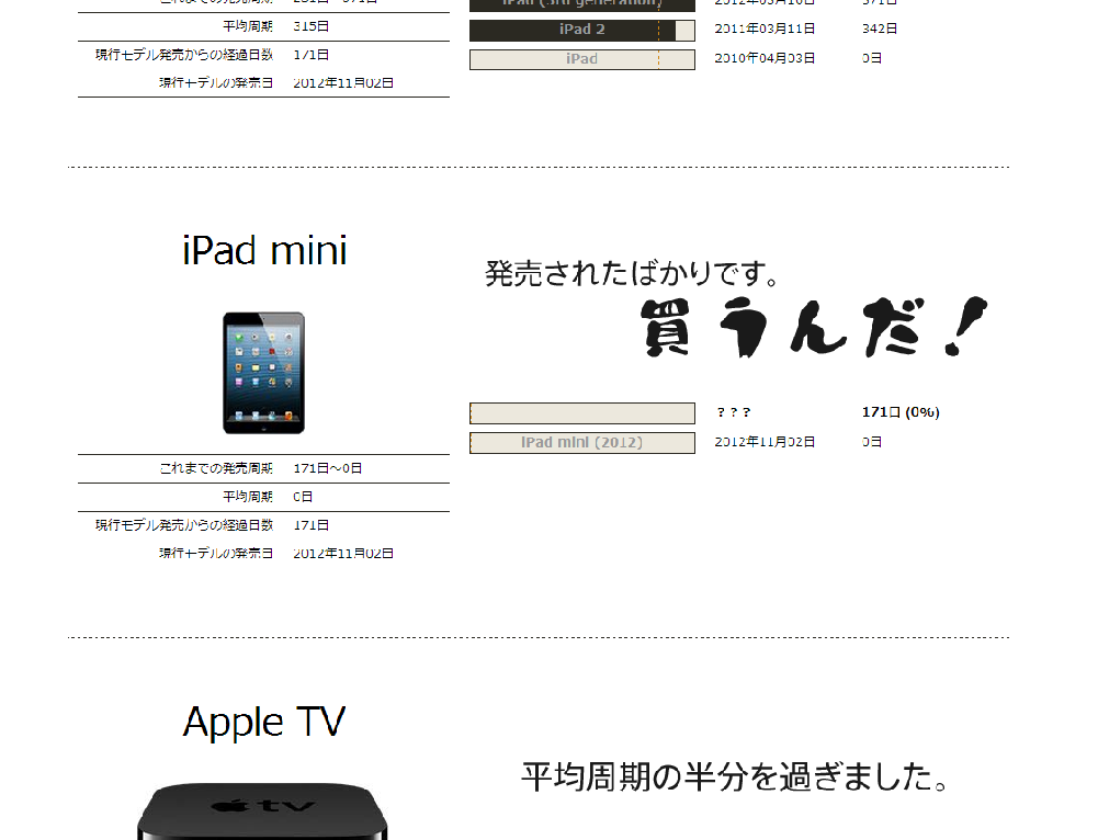 アップル製品の買い時を教えてくれるサイト『appledays』@今でしょ!
